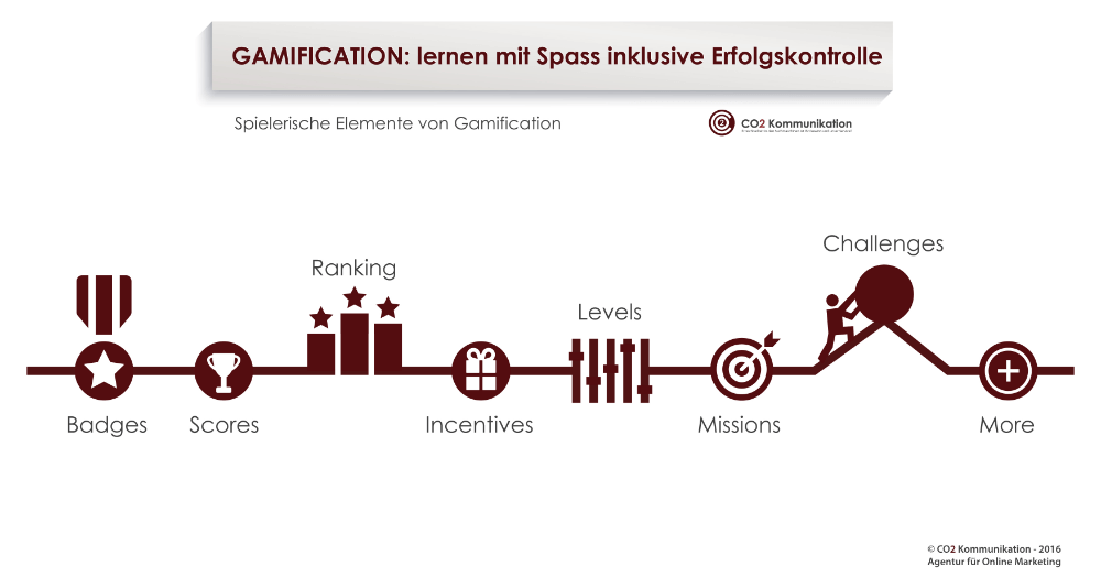 Gamification - E-Learning Lernen mit Spass