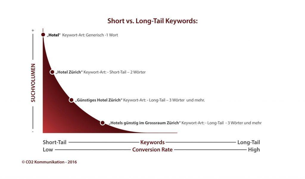 Short vs. Long-Tail Keywords