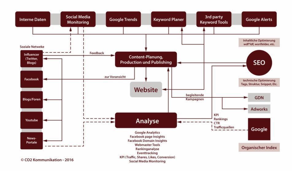 Onlinemarketing Prozess