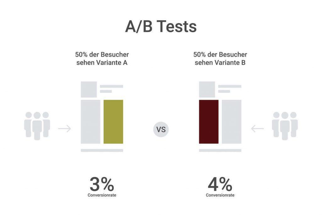 A/B-Tests als Werkzeug der Conversion Optimierung